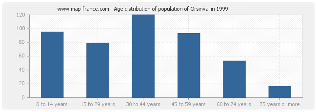 Age distribution of population of Orsinval in 1999