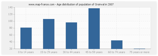 Age distribution of population of Orsinval in 2007