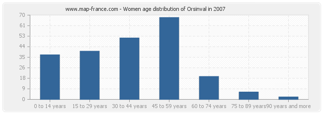 Women age distribution of Orsinval in 2007