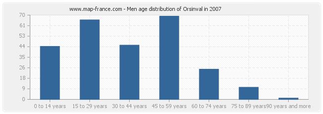 Men age distribution of Orsinval in 2007