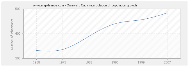 Orsinval : Cubic interpolation of population growth