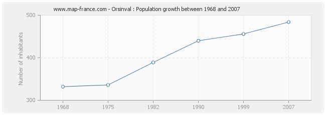 Population Orsinval
