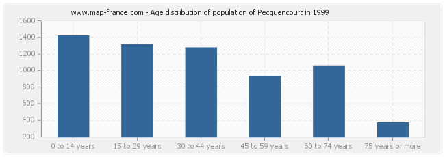 Age distribution of population of Pecquencourt in 1999