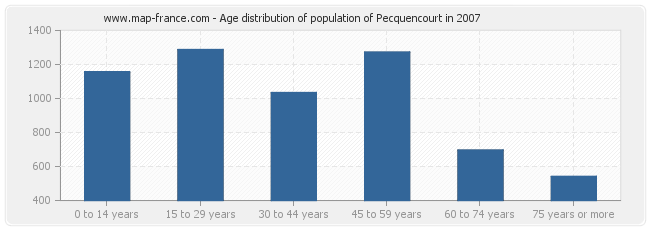 Age distribution of population of Pecquencourt in 2007