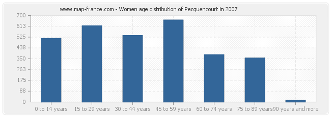 Women age distribution of Pecquencourt in 2007
