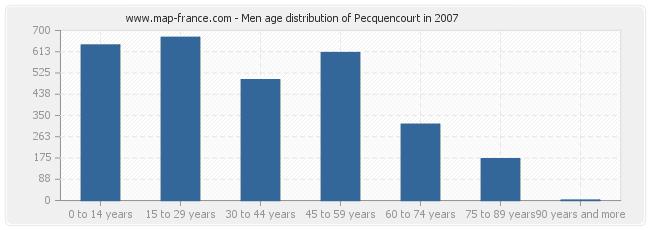 Men age distribution of Pecquencourt in 2007
