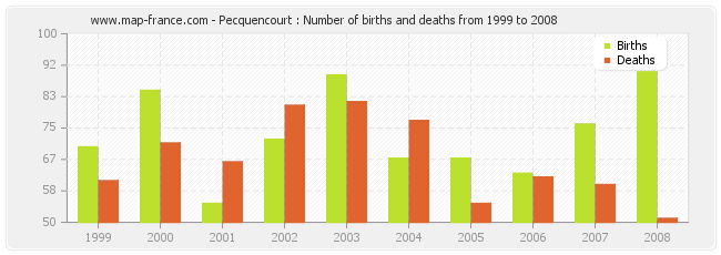 Pecquencourt : Number of births and deaths from 1999 to 2008