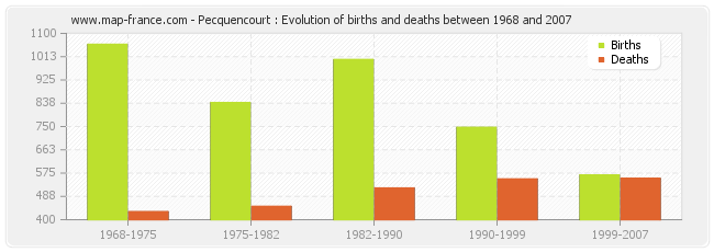 Pecquencourt : Evolution of births and deaths between 1968 and 2007