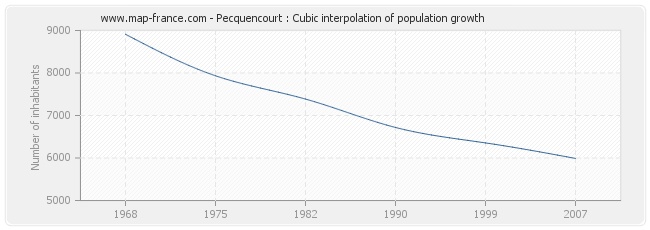 Pecquencourt : Cubic interpolation of population growth