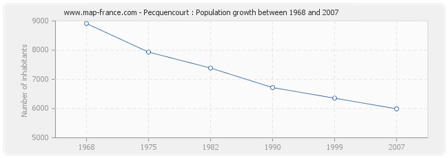Population Pecquencourt