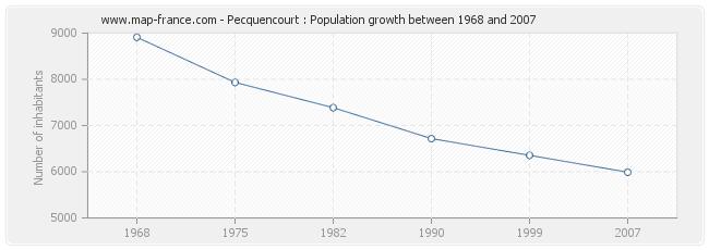 Population Pecquencourt