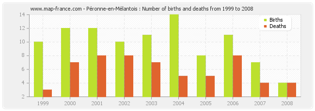 Péronne-en-Mélantois : Number of births and deaths from 1999 to 2008
