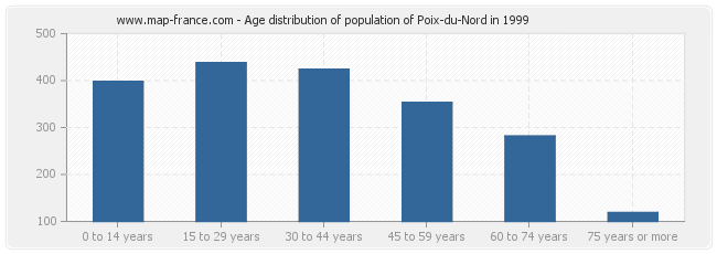 Age distribution of population of Poix-du-Nord in 1999