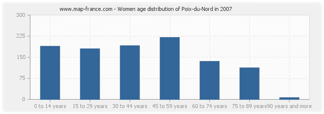 Women age distribution of Poix-du-Nord in 2007