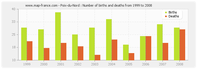 Poix-du-Nord : Number of births and deaths from 1999 to 2008