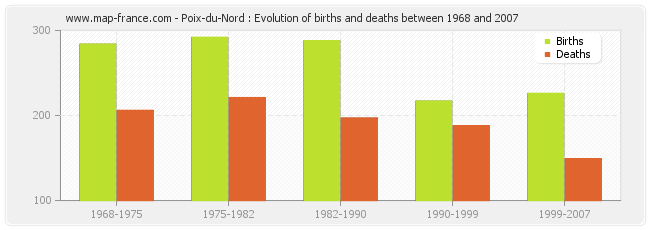 Poix-du-Nord : Evolution of births and deaths between 1968 and 2007