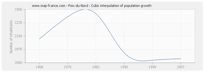 Poix-du-Nord : Cubic interpolation of population growth