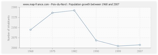 Population Poix-du-Nord