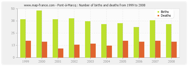 Pont-à-Marcq : Number of births and deaths from 1999 to 2008