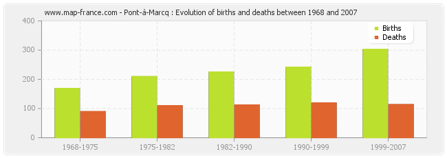 Pont-à-Marcq : Evolution of births and deaths between 1968 and 2007