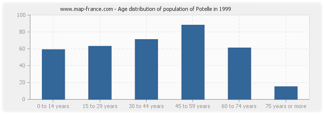 Age distribution of population of Potelle in 1999