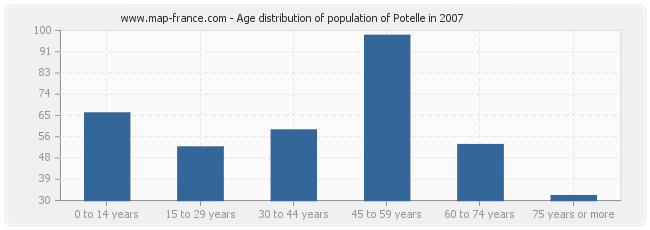 Age distribution of population of Potelle in 2007