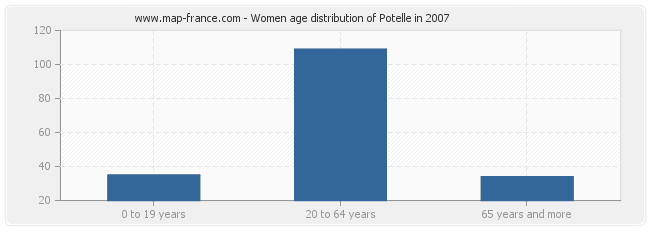 Women age distribution of Potelle in 2007