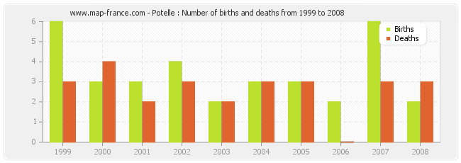 Potelle : Number of births and deaths from 1999 to 2008