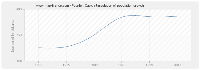 Potelle : Cubic interpolation of population growth