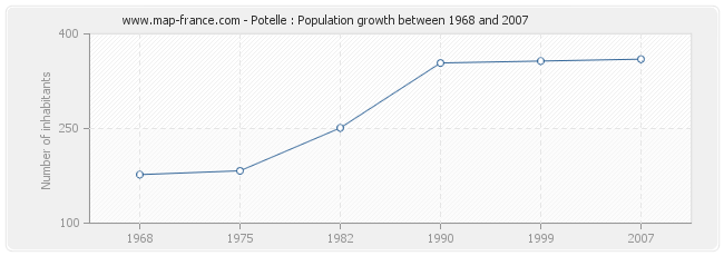 Population Potelle