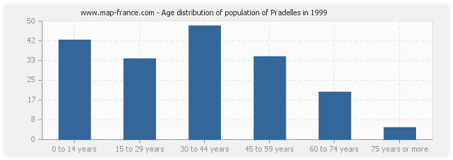 Age distribution of population of Pradelles in 1999