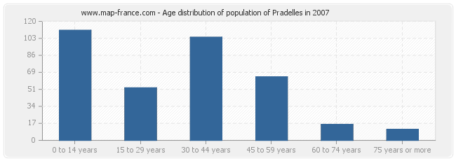 Age distribution of population of Pradelles in 2007