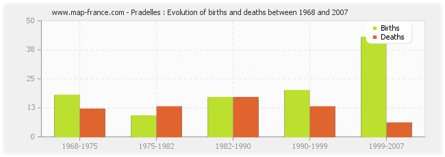 Pradelles : Evolution of births and deaths between 1968 and 2007