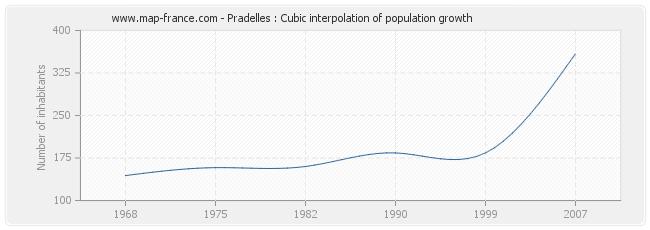 Pradelles : Cubic interpolation of population growth