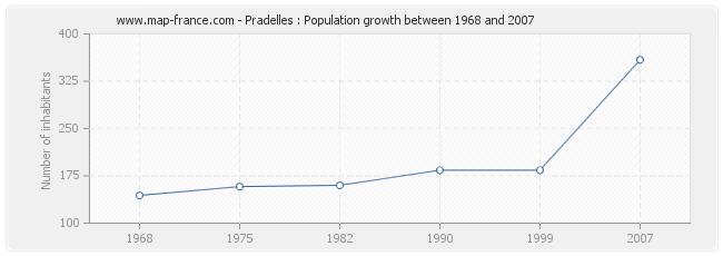 Population Pradelles