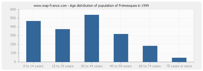 Age distribution of population of Prémesques in 1999