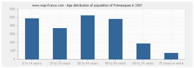 Age distribution of population of Prémesques in 2007