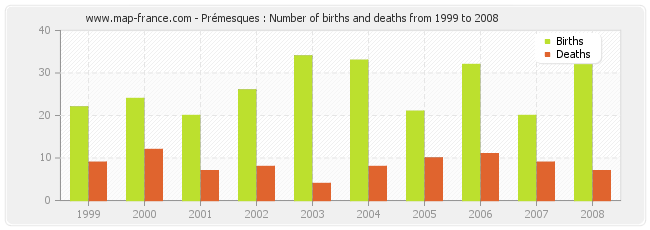 Prémesques : Number of births and deaths from 1999 to 2008