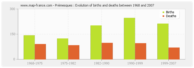Prémesques : Evolution of births and deaths between 1968 and 2007