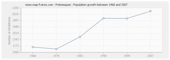Population Prémesques