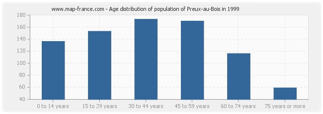 Age distribution of population of Preux-au-Bois in 1999