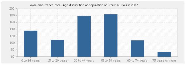 Age distribution of population of Preux-au-Bois in 2007