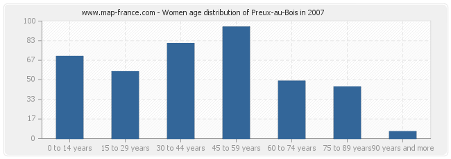 Women age distribution of Preux-au-Bois in 2007