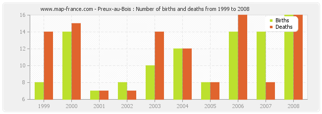 Preux-au-Bois : Number of births and deaths from 1999 to 2008