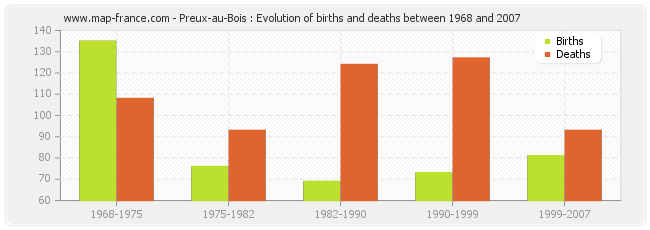 Preux-au-Bois : Evolution of births and deaths between 1968 and 2007