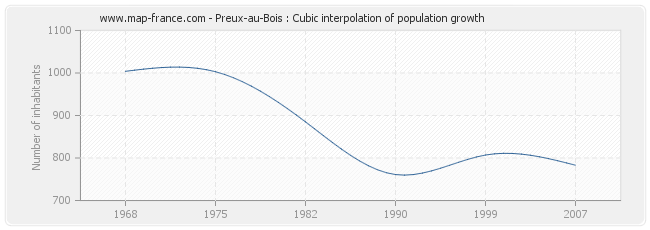 Preux-au-Bois : Cubic interpolation of population growth
