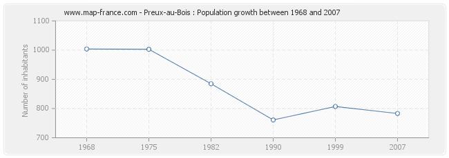 Population Preux-au-Bois