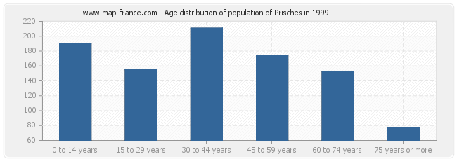 Age distribution of population of Prisches in 1999