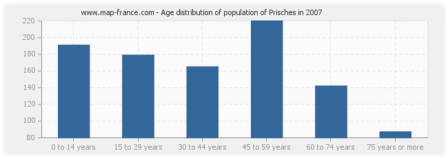 Age distribution of population of Prisches in 2007