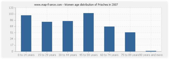 Women age distribution of Prisches in 2007
